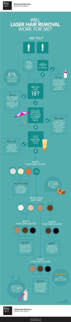Proskin-Laser-Hair-Removal-Infographic- PrettyBigButterflies